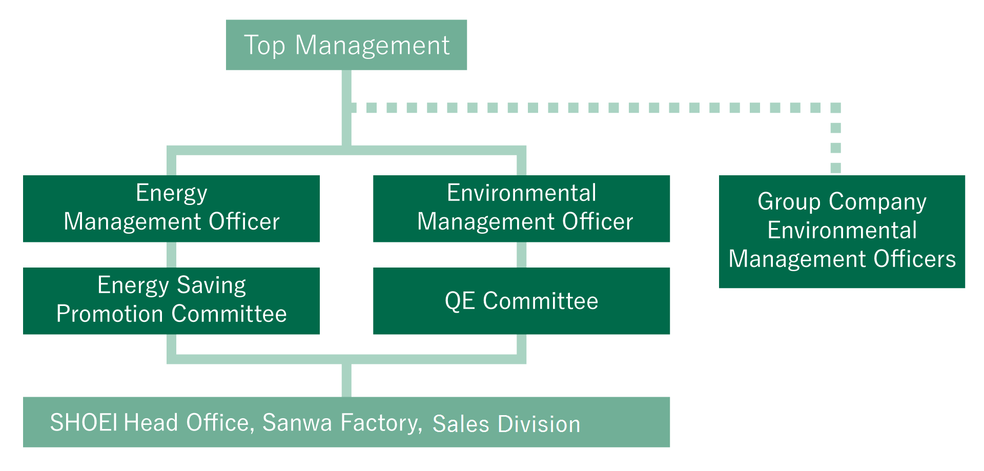 ENVIRONMENTAL MANAGEMENT SYSTEM STRUCTURE