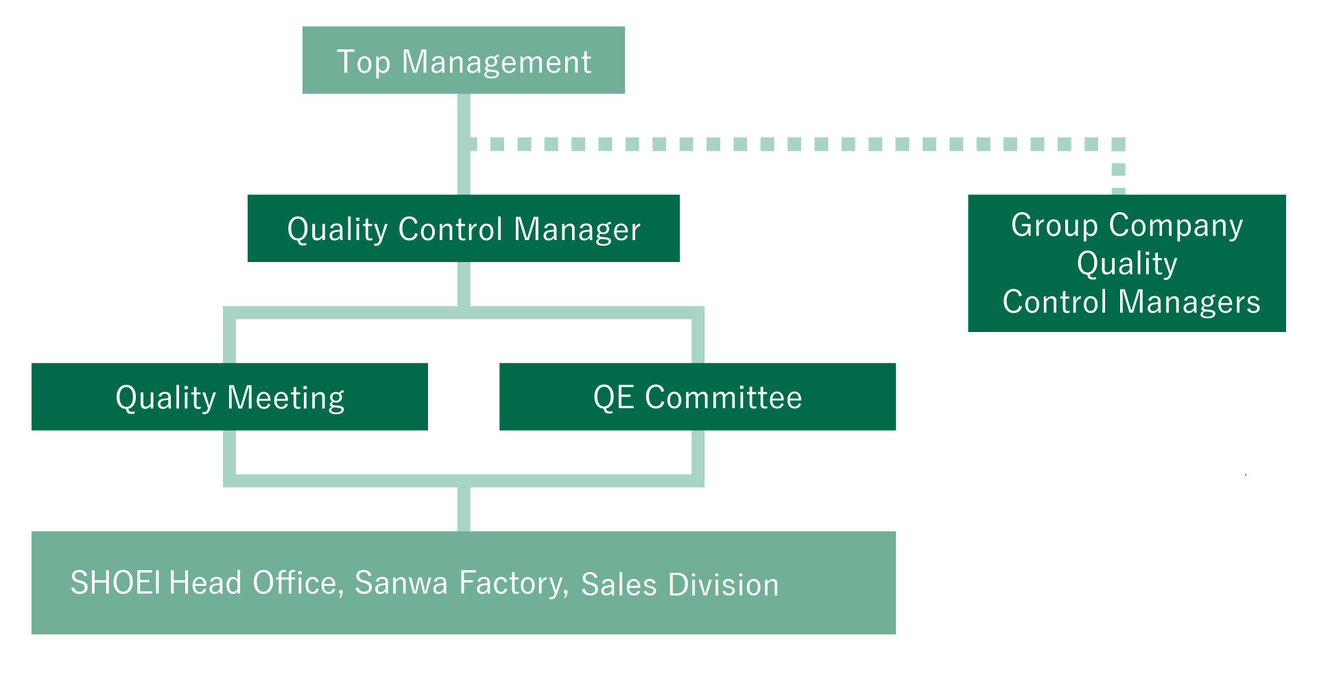 QUALITY MANAGEMENT SYSTEM STRUCTURE